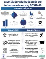 [LAO] Factsheet of COVID-19 Impact assessment